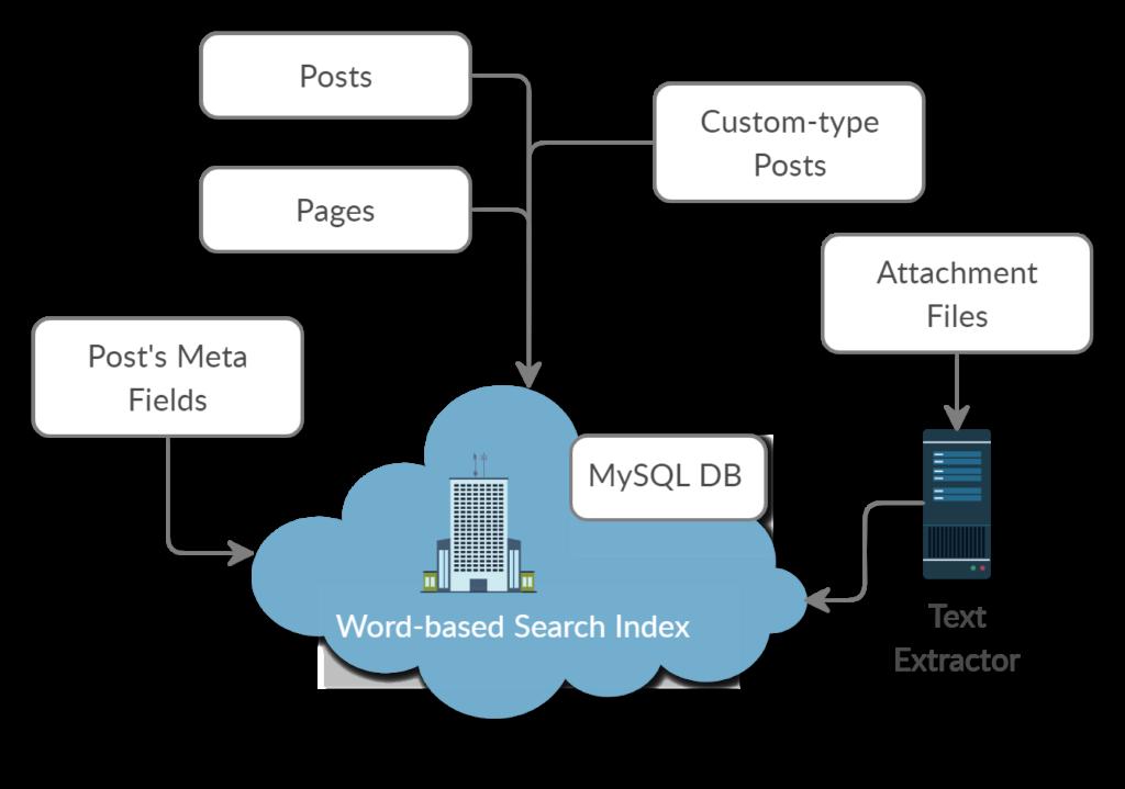 WPFTS Indexing Diagram
